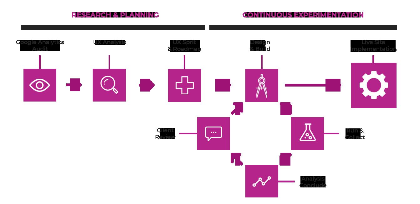 CRO Planning
